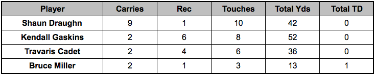 49ers backfield touches Week 15