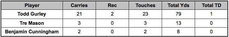 Rams backfield touches Week 15