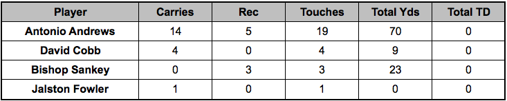 Titans backfield touches Week 15