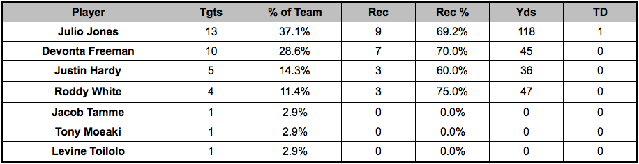 Falcons backfield touches Week 15