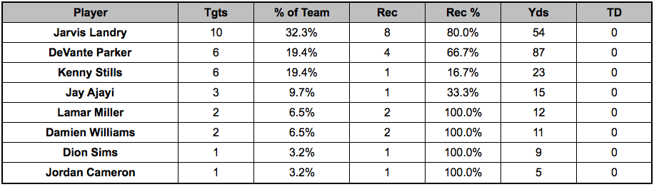 Dolphins passing targets Week 15