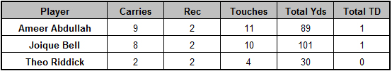 Lions backfield touches Week 15