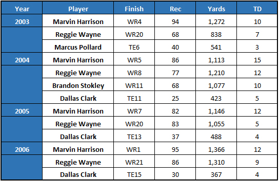 2003 to 2006 Colts pass catchers