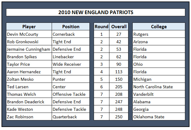 2010 Patriots 2006 Packers Among Best Big Draft Classes