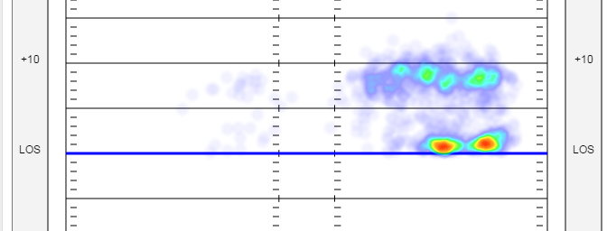 Marcus Peters alignment heat map from 2015