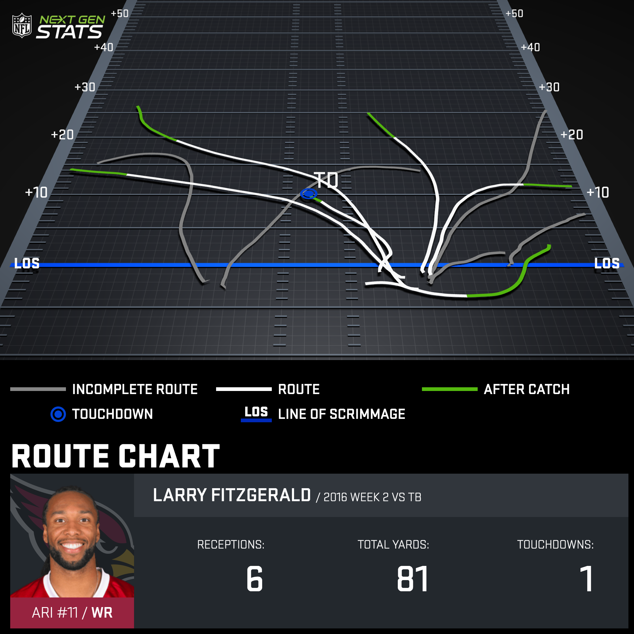 Larry Fitzgerald's Week 2 Next Gen Stats route chart