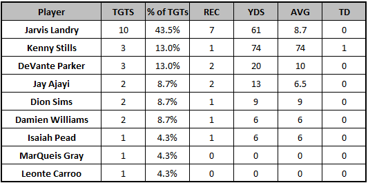 Dolphins Week 4 passing targets