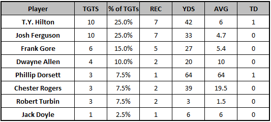 Colts Week 4 passing targets