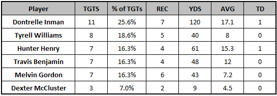Chargers Week 4 passing targets