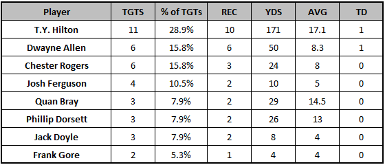 Colts Week 5 passing targets