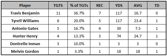 Chargers Week 5 passing targets