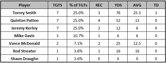 49ers Week 6 passing targets