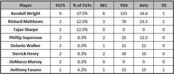 Titans Week 6 passing targets