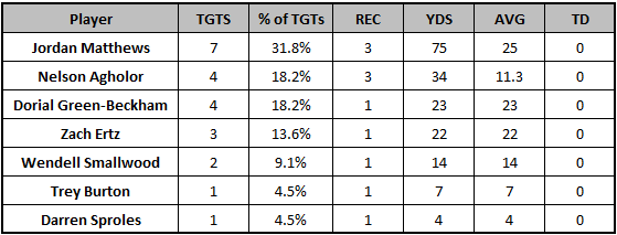 Eagles Week 6 passing targets