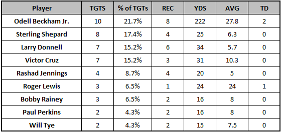 Giants Week 6 passing targets