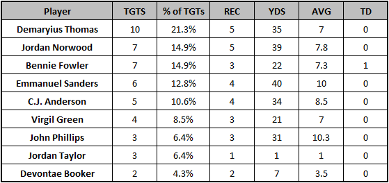 Broncos Week 6 passing targets