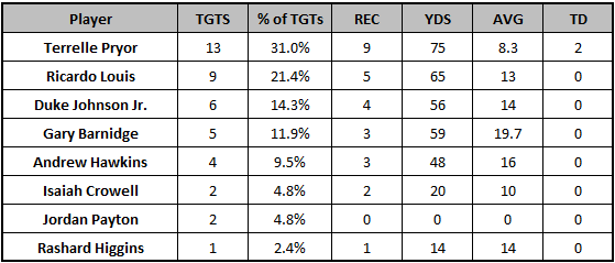 Browns Week 6 passing targets