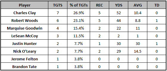 Bills Week 6 passing targets