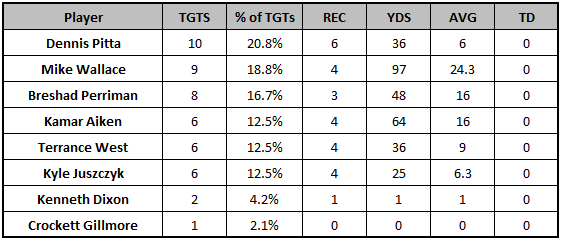 Ravens Week 6 passing targets