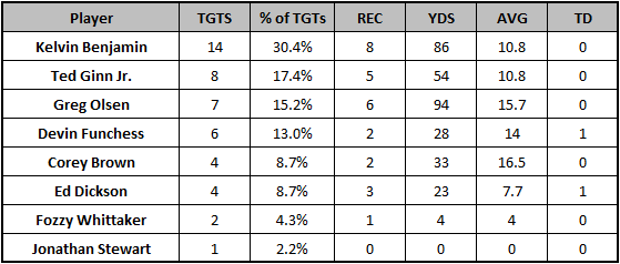 Panthers Week 6 passing targets