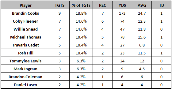 Saints Week 6 passing targets