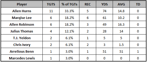 Jaguars Week 6 passing targets
