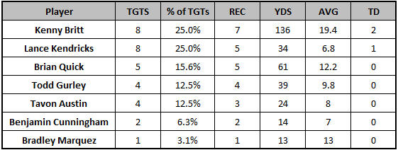 Rams Week 6 passing targets