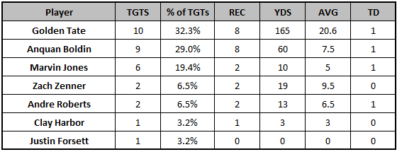 Lions Week 6 passing targets
