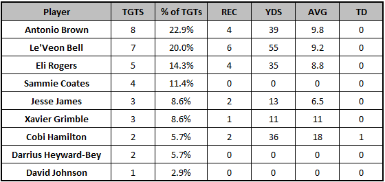 Steelers Week 6 passing targets
