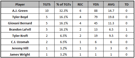 Bengals Week 6 passing targets