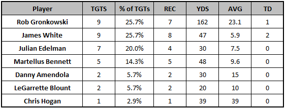 Patriots Week 6 passing targets