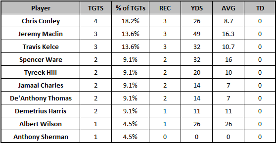 Chiefs Week 6 passing targets
