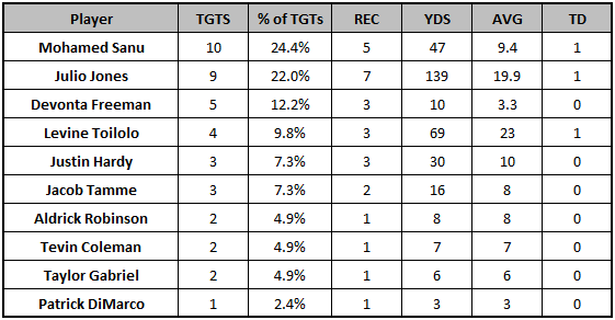 Falcons Week 6 passing targets
