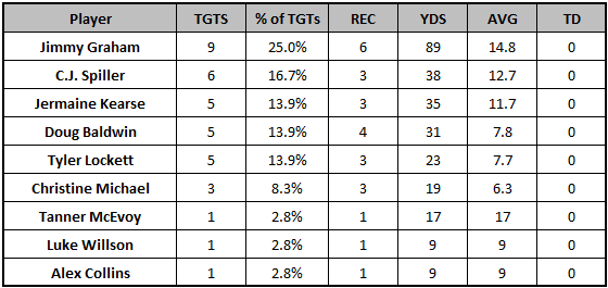 Seahawks Week 6 passing targets