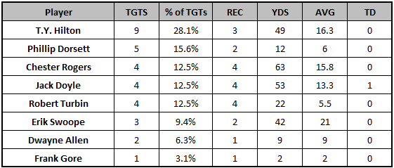 Colts Week 6 passing targets