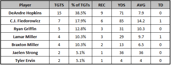 Texans Week 6 passing targets