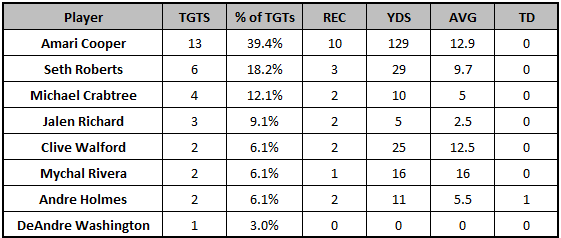 Raiders Week 6 passing targets
