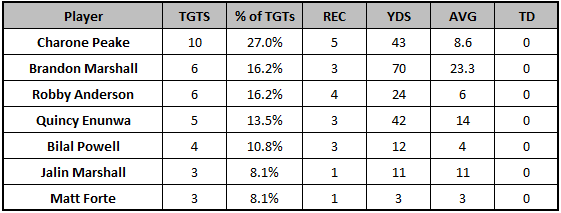 Jets Week 6 passing targets
