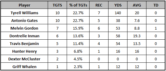 Chargers Week 7 passing targets
