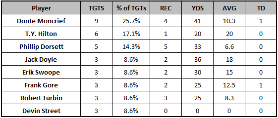 Colts Week 8 passing targets