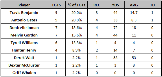 Chargers Week 8 passing targets