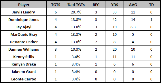 Dolphins Week 9 passing targets