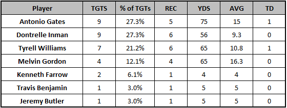 Chargers Week 9 passing targets