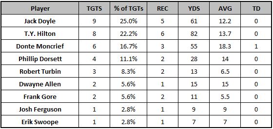 Colts Week 9 passing targets