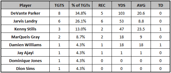 Dolphins Week 10 passing targets