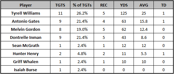 Chargers Week 10 passing targets