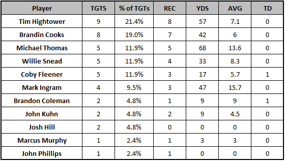 Saints Week 11 target distribution