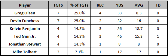 Panthers Week 11 target distribution