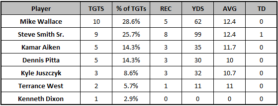 Ravens Week 11 target distribution