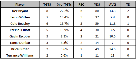 Cowboys Week 11 target distribution